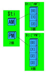 phpの配列の要素数を取得する方法