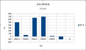 OpenOfficeでグラフ12