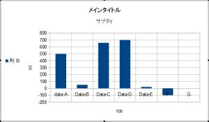 OpenOfficeでグラフ13