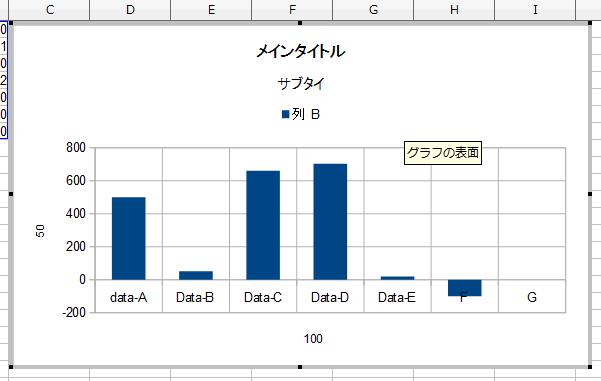 OpenOffice Calcで作成したグラフを再編集するメニューの一覧②