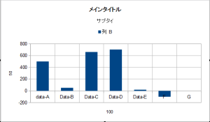 OpenOfficeでグラフ11