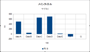 OpenOfficeでグラフ14