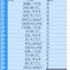 OpenOffice Calc で特殊フィルタを設定する方法