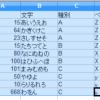 OpenOffice Calc でピボットテーブルを使う方法