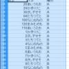 OpenOffice Calc で標準フィルタを設定する方法